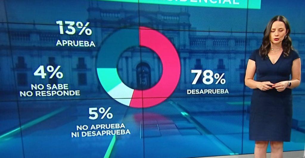 Problemas con los gráficos: Usuarios de redes 'corrigen' lo mostrado en TV respecto a desaprobación a Piñera